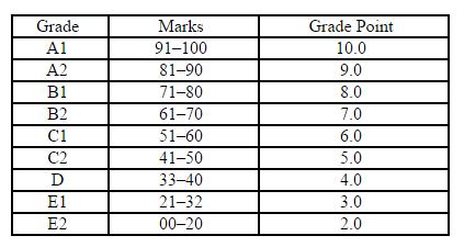 CBSE grading school